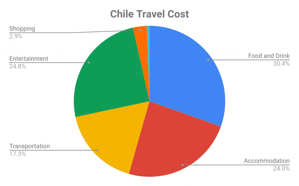 how much does it cost to travel chile