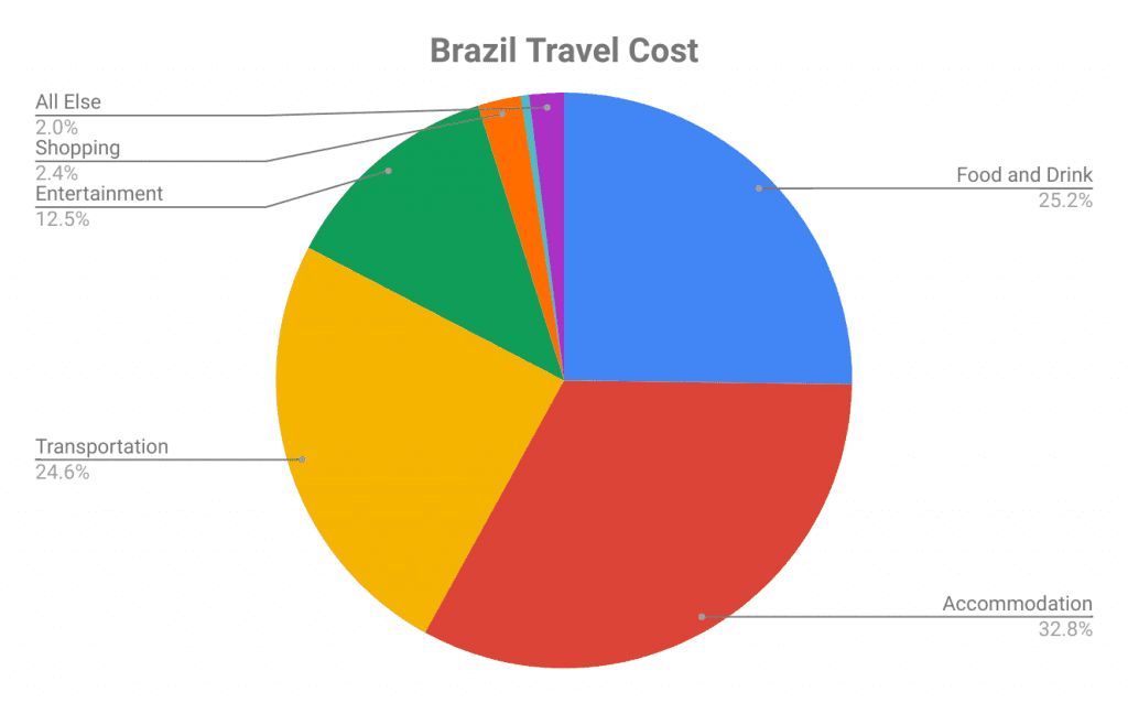 how much does it cost to travel Brazil